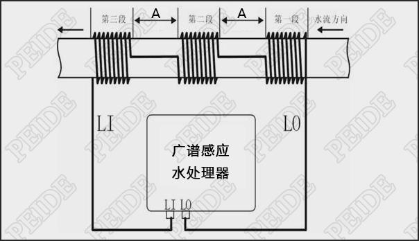 广谱感应水英国威廉希尔公司器安装示意图